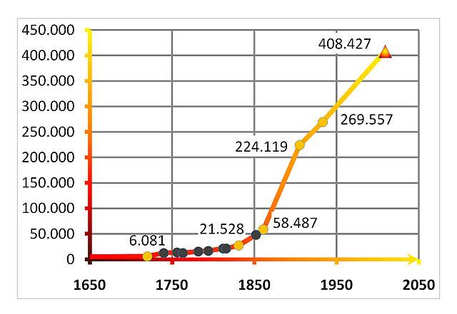 Einwohnerentwicklung der polnischen Stadt Szczecin von 1700 bis heute.